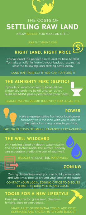 infographic describing costs to buy land costs